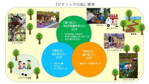 『ピクニックの森』通信vol.2